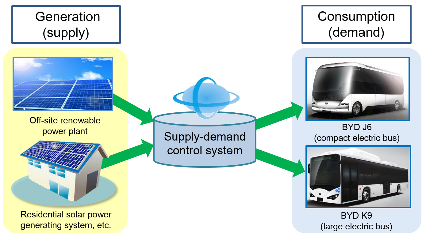 Kyocera_BYD_Supply demand control system.jpg